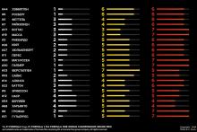 Pirelli опубликовала выбор резины на Гран При Бахрейна